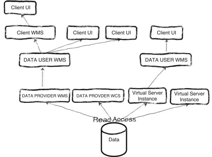 Sample infrastructure for large volume data